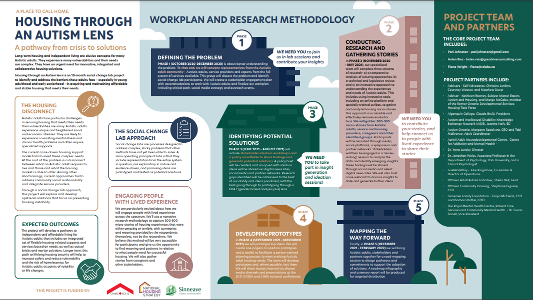 Document image: Housing Through an Autism Lens - Workplan and Research Methodology