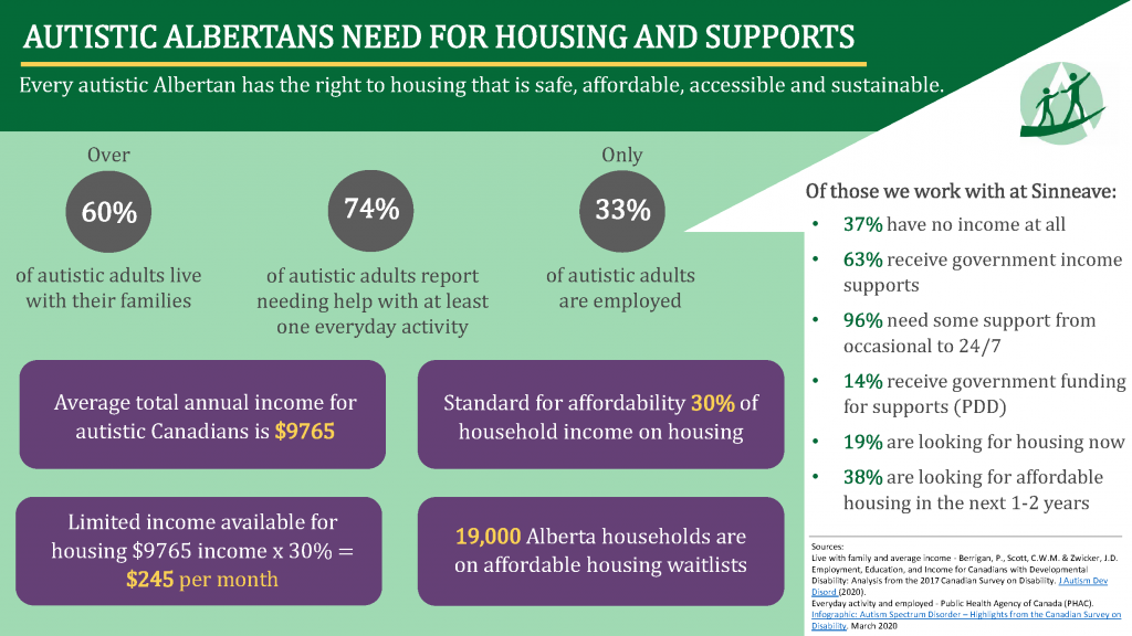Document image: Autistic Albertans Need for Housing and Supports